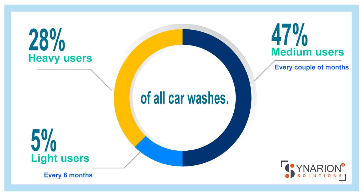 car wash mobile app development of all car washes.