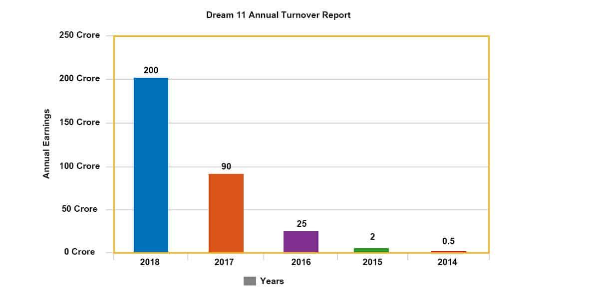 Dream11 annual turnover report