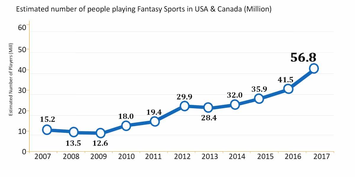 sports fantasy app graph 2019