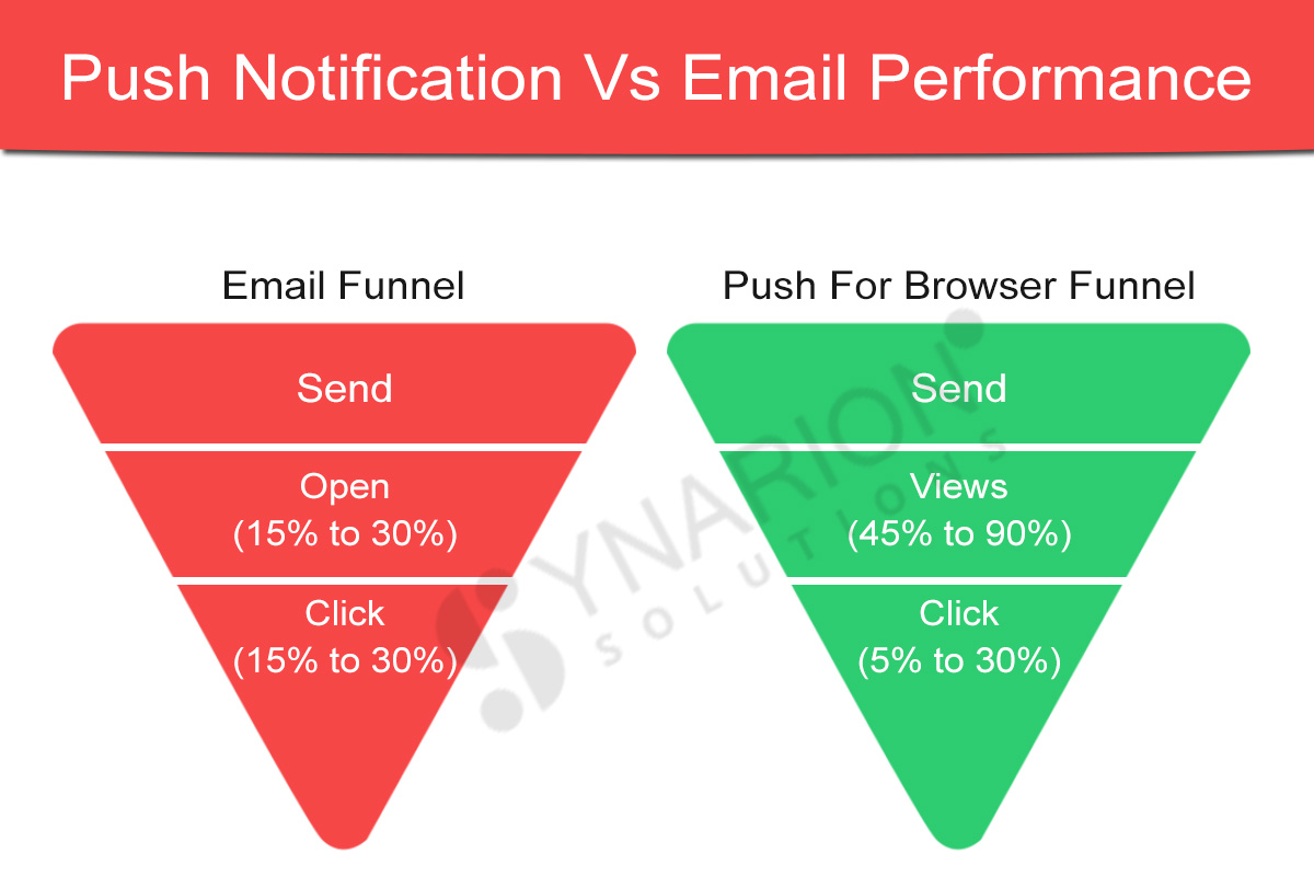 Push notification vs email notifications