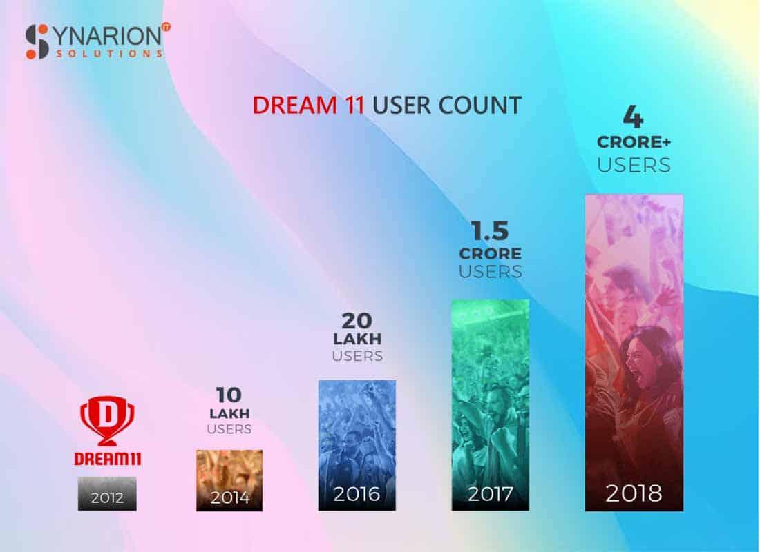 dream11 user count 2018