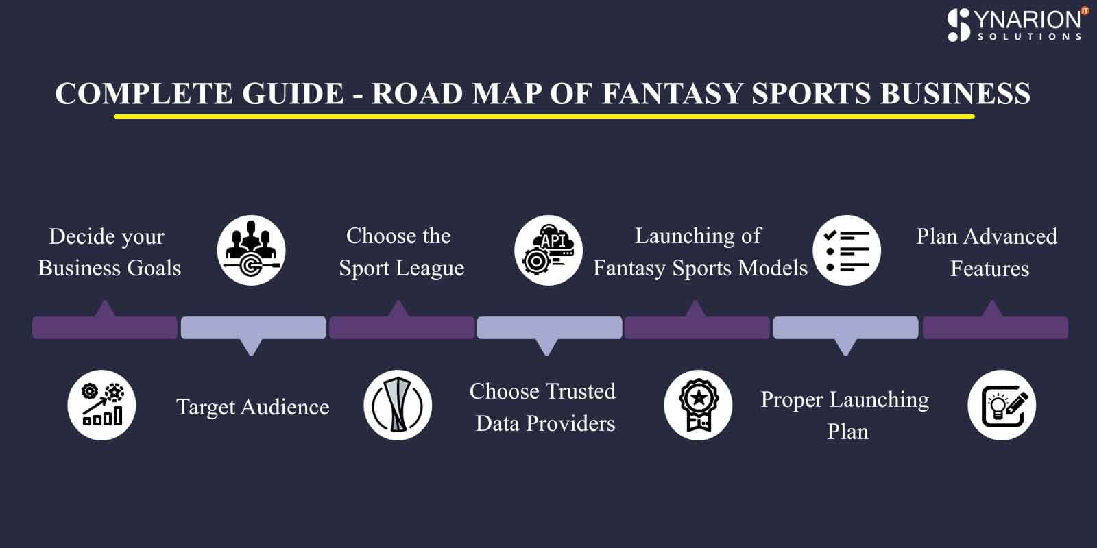 Complete Guide - Road map of Fantasy Sports Business