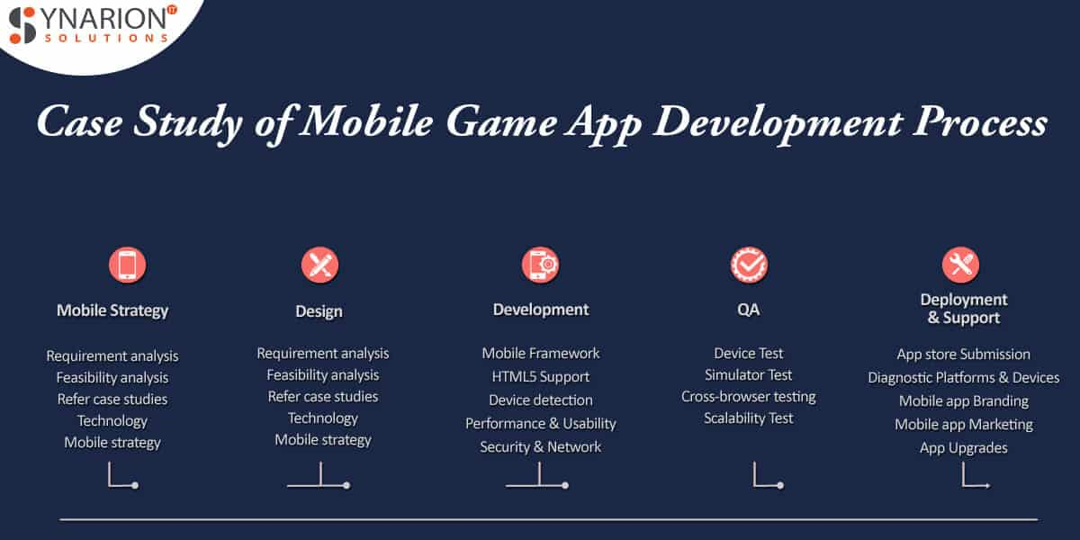 Case Study of Mobile Game App Development Process