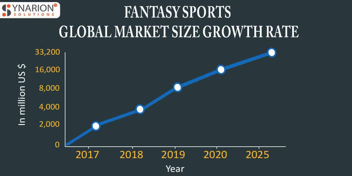 Fantasy Sports Global Market Size Growth Rate