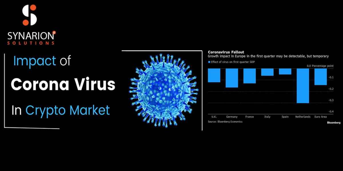 Impact of coronavirus on Crypto Markets