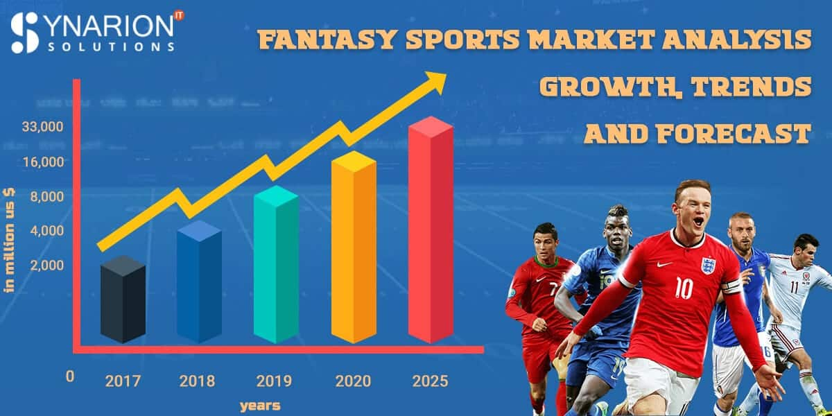 Fantasy Sports Market Analysis - Growth, Trends and Forecast