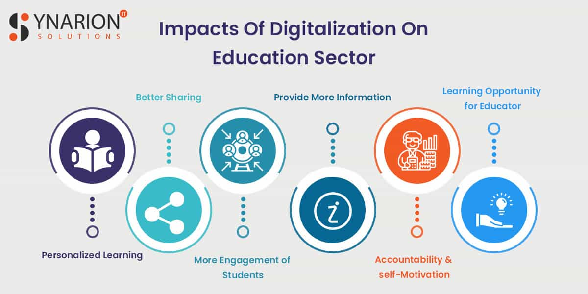impacts of digitalization on education sector